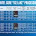 """A Intel 10ª geração """"Ice Lake"""" começa com 11 processadores para laptops, 2-em-1"""