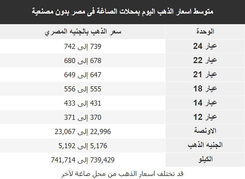 اسعار الذهب اليوم فى مصر Gold الاثنين 12 مارس 2018