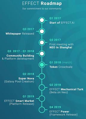 Dự án ICO effect.ai (EFX) – AI trên nền tảng Neo