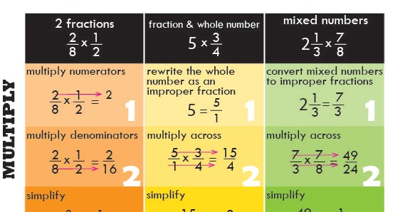 Fraction homework help online
