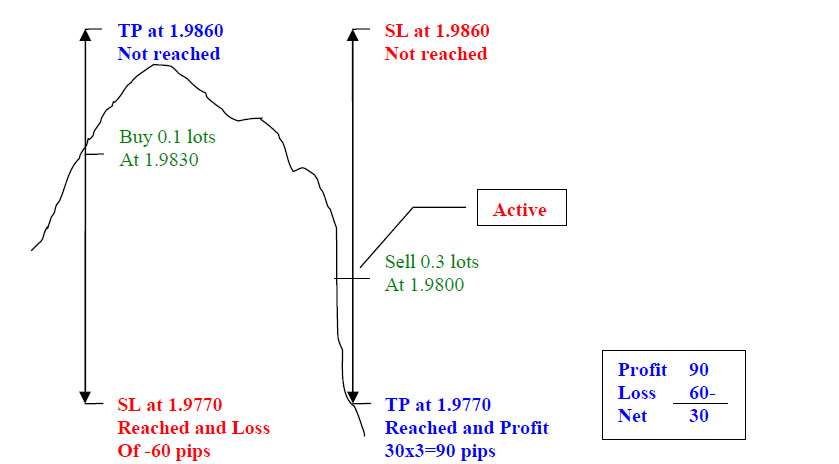 The sure fire forex hedging strategy