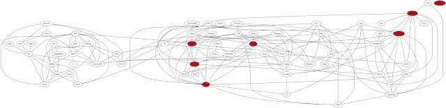 Bi future blog data visualization network analysis with graphviz later i read there are a couple of programs that transforms the dot file into a specific network diagram depending on the different algorithms ccuart Gallery