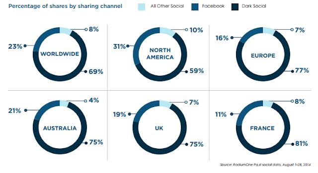 dark-social-share-global