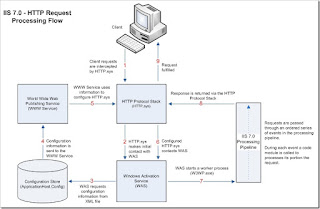IIS - Http Request Processing Flow