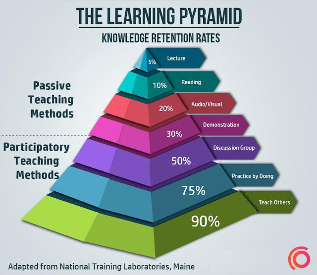 كيف تتذكر 90% من كل شيء تتعلمه