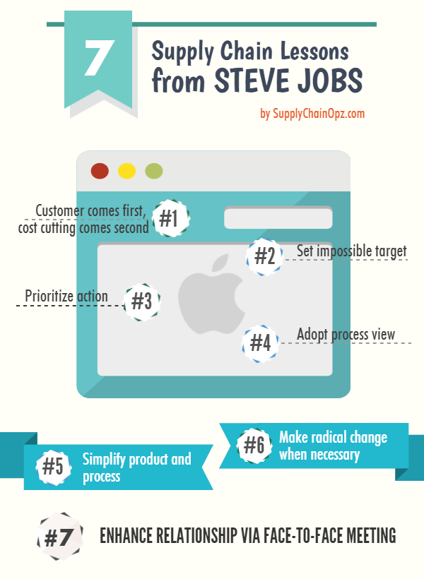 7 Supply Chain Lessons From Apple And Steve Jobs