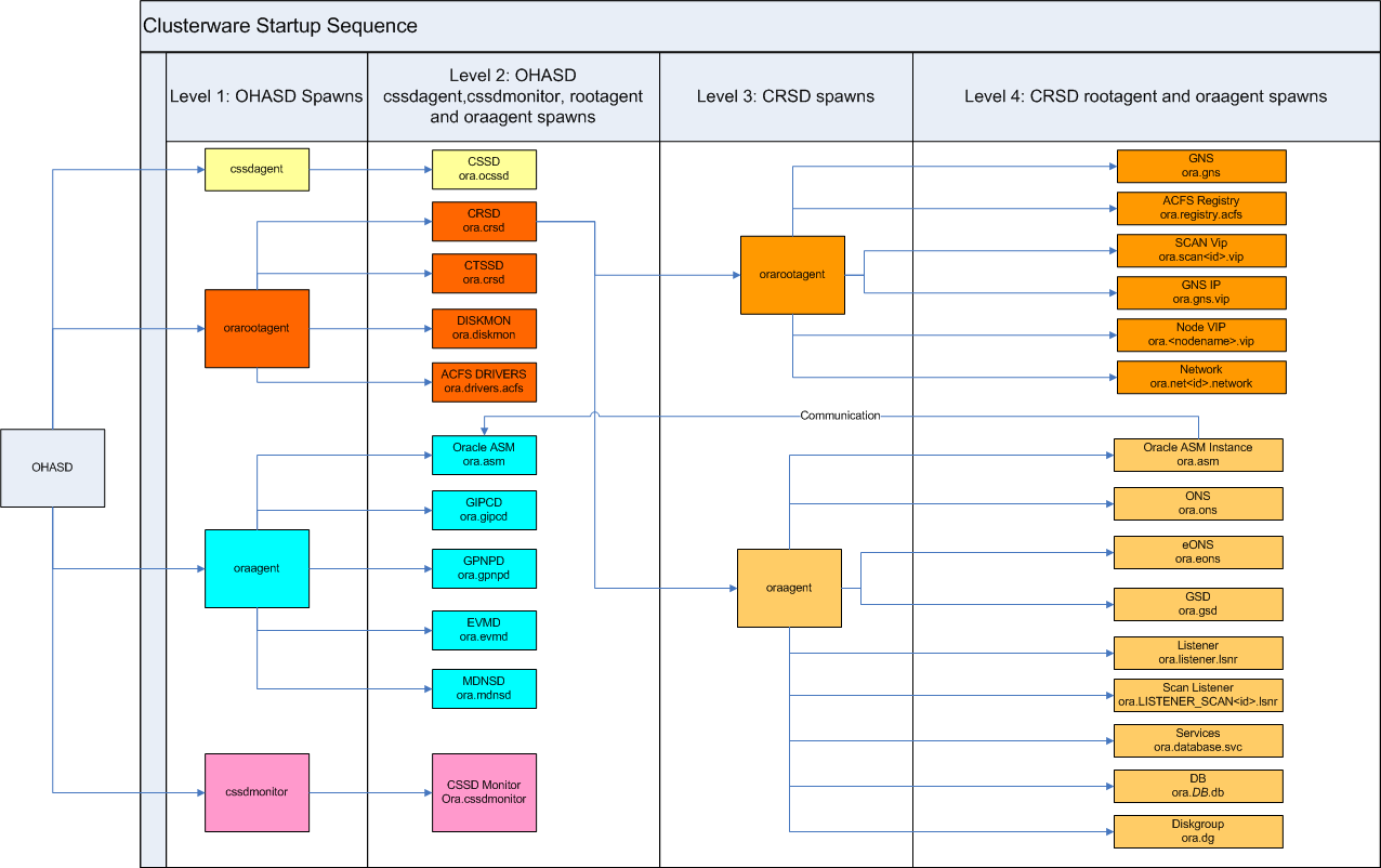 Dbakeeda oracle 11gr2 clusterware startup sequence oracle metalink note 11gr2 clusterware and grid home the full description the really unreadable diagram andor any updates to this you can find it in mos pooptronica Choice Image