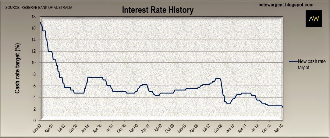 interest rate history