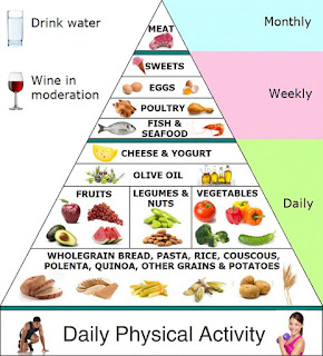 The main ingredients of this type of diet are fruits, vegetables, grains, cereals, olive oil, dairy products and wine in low to moderate amount.