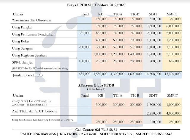 biaya SMPIT Cordova 2019/2020