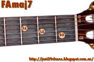 FAmaj7 Acorde de guitarra
