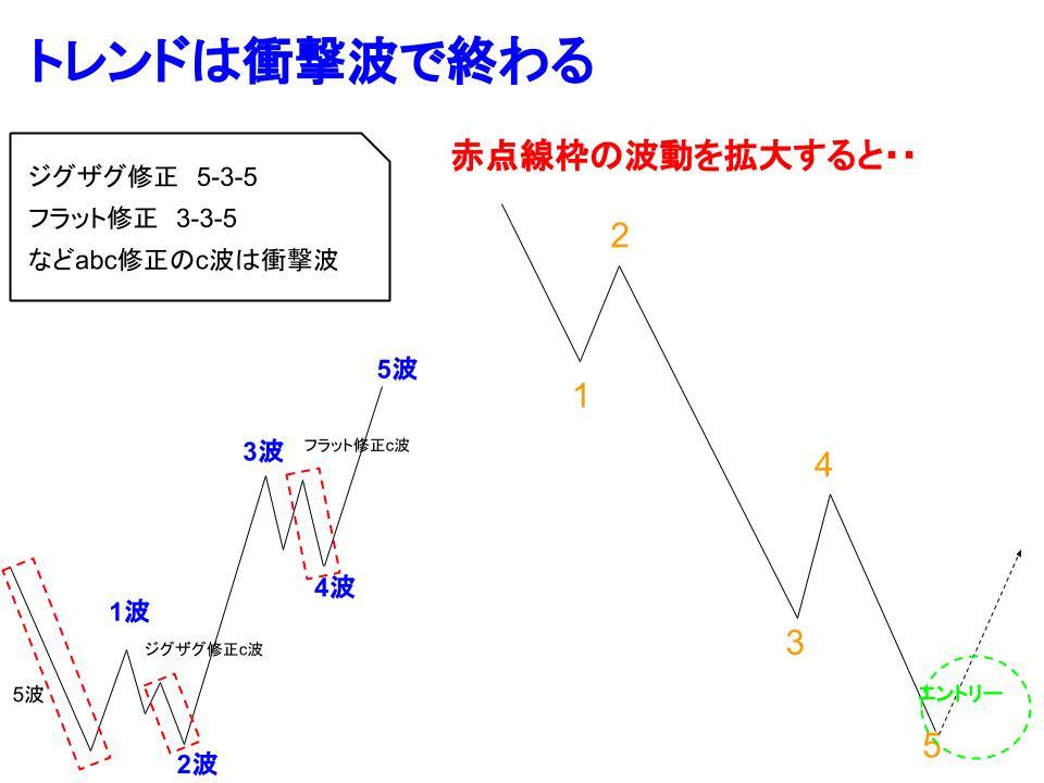c波衝撃波イメージ
