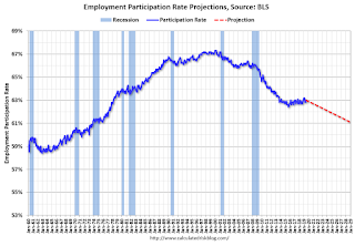 Labor Force Participation Rate Projections