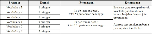 Tabel Program Vocabulary Lembaga Pare-Dise ILA