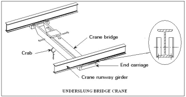 structural engineering: EOT CRANE CONFIGURATION