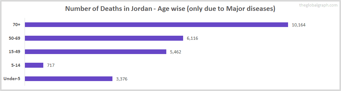 Number of Deaths in Jordan - Age wise (only due to Major diseases)