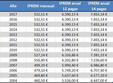 IPREM desde 2004 a 2017