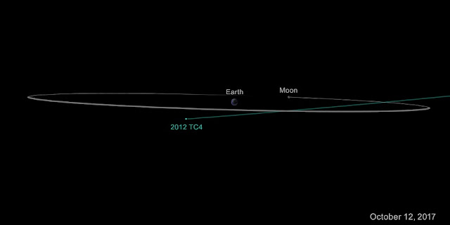 On Oct. 12, 2017, asteroid 2012 TC4 will safely fly past Earth. Image credit: NASA/JPL-Caltech