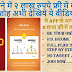 OneAd App Se Aap Ek Month 250000/- Tak Kama Sakte Hai Bilkul Free Me