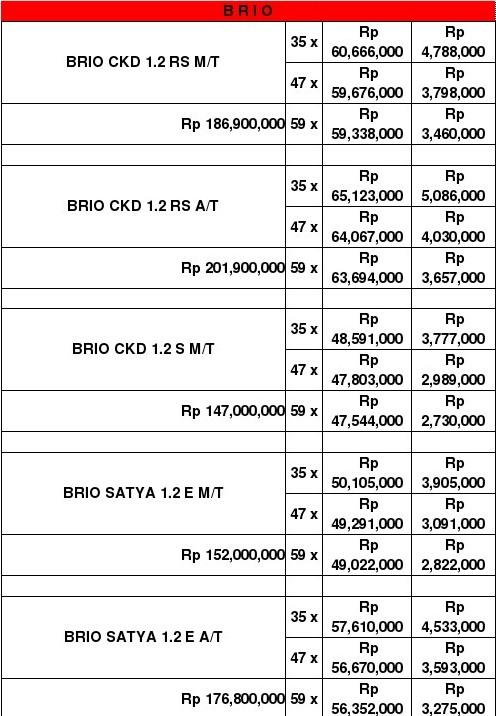 Promo Kredit Lebaran Honda Brio Pekanbaru Riau Mei-Juni 2017