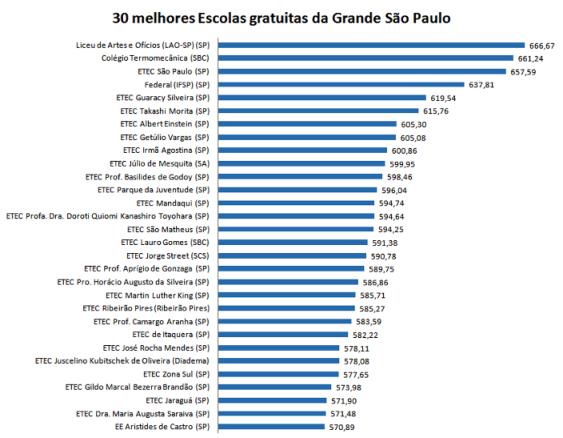 30 melhores escolas gratuitas da Grande São Paulo