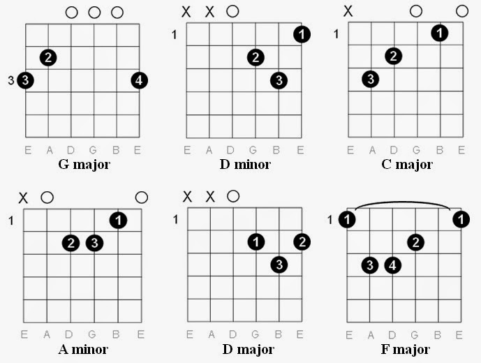 Easy Guitar Tabs: Easy Guitar Tabs: Paramore