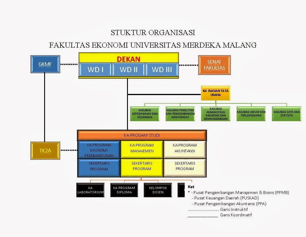 struktur organisasi ~ fakultas ekonomi dan bisnis Struktur Organisasi Pemuda struktur organisasi
