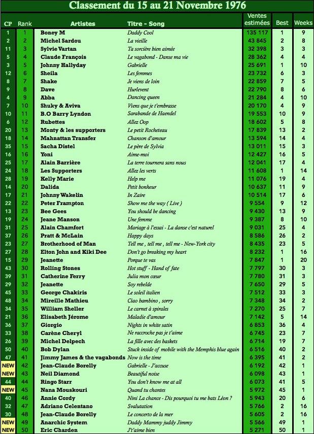 Charts singles Top 50 en France: 23 Mai 1976