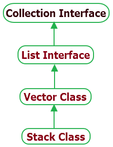 java stack class example