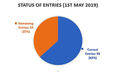 Pie chart showing current entries 95, leaving 55 entries available