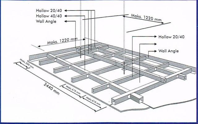 Aplikasi GRC Board pemasangan gypsum sistem rangka gypsum