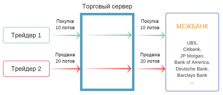 STP (Straight Through Processing)