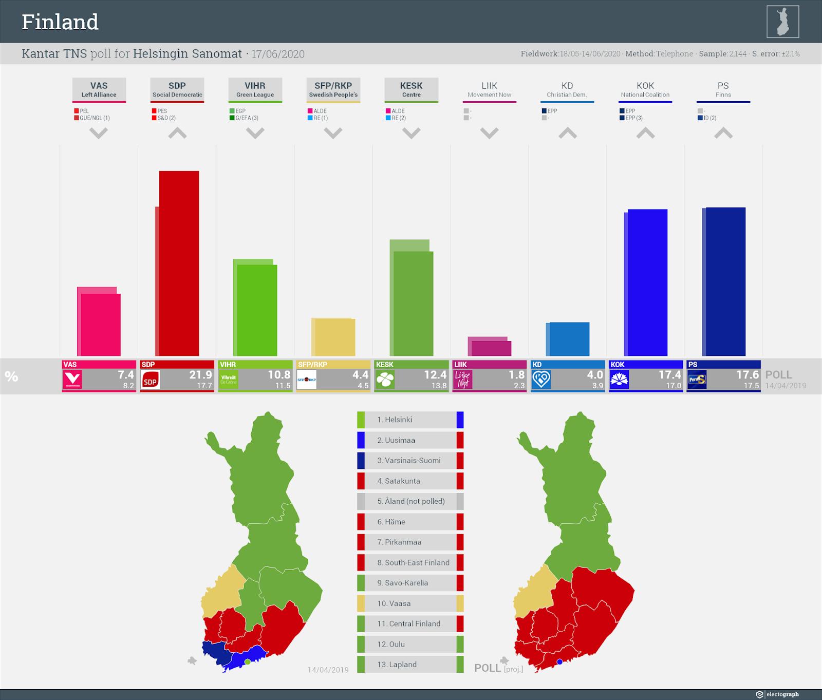 FINLAND: Kantar TNS poll chart for Helsingin Sanomat, 17 June 2020