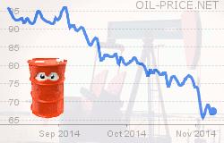 Prezzo del Petrolio in tempo reale grafico aggiornato e previsioni