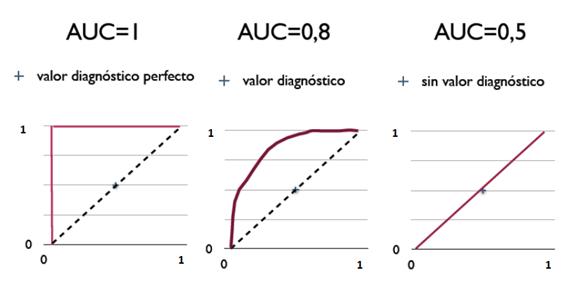 Fig 8: Curvas ROC AUC (fuente: CC-BY-SA_3.0 UPO649 1112 prodgom).