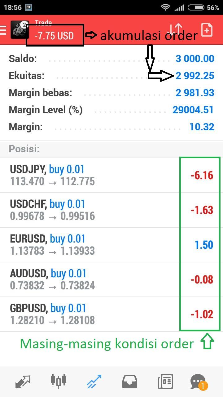 Apa Arti Margin Dalam Trading