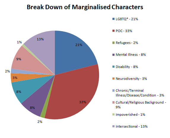 Break Down of Books With Marginalised Characters