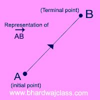 algebra of vector