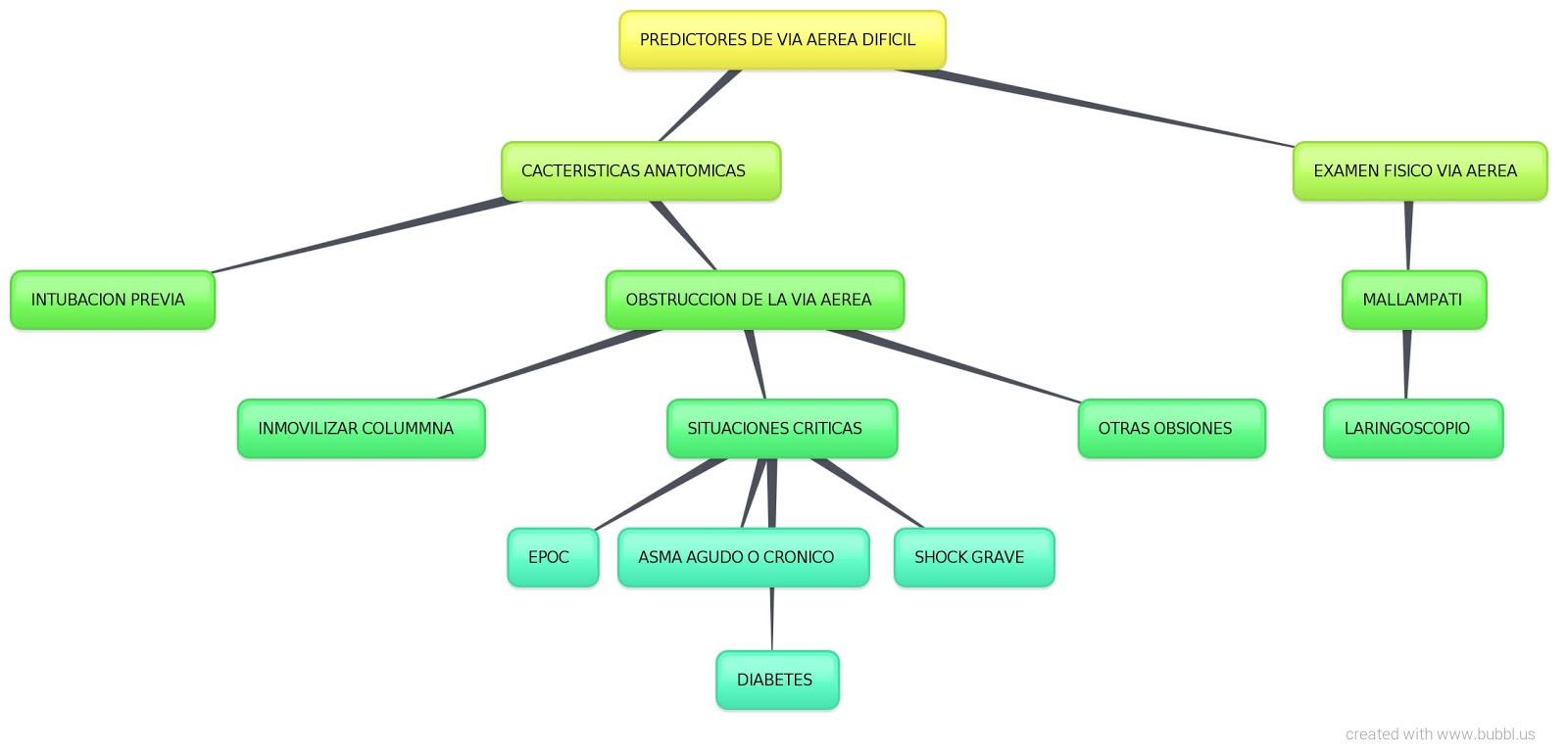 VIA AEREA DIFICIL EN ANESTESIA: MAPA CONCEPTUAL PREDICTORES VIA ...