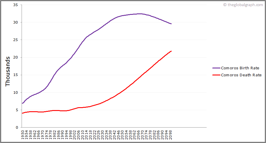Comoros  Birth and Death Rate