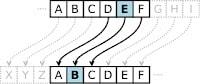 Sezar Şifrelemesi, Caesar Cipher