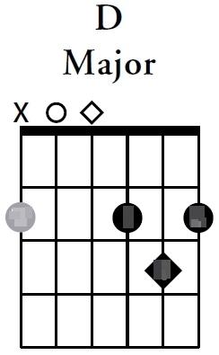 Guitar guitar chords dm : Chord D Guitar Charts (Basic Variations) | Chord Guitar and Lyrics
