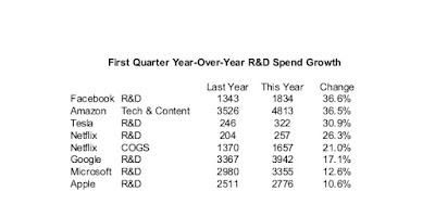 Facebook leads, Apple lags R&D spend