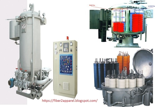 Textile Dyeing Machinery List | Types of Dyeing Machine in