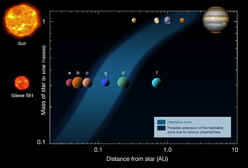 gliese 581 location relative to earth - photo #26