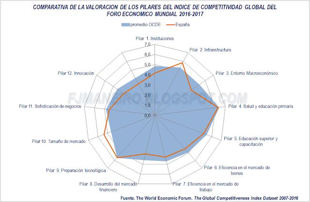 Comparativa de la valoración de los pilares del Indice de Competitividad Global del Foro Económico Mundial, año 2015