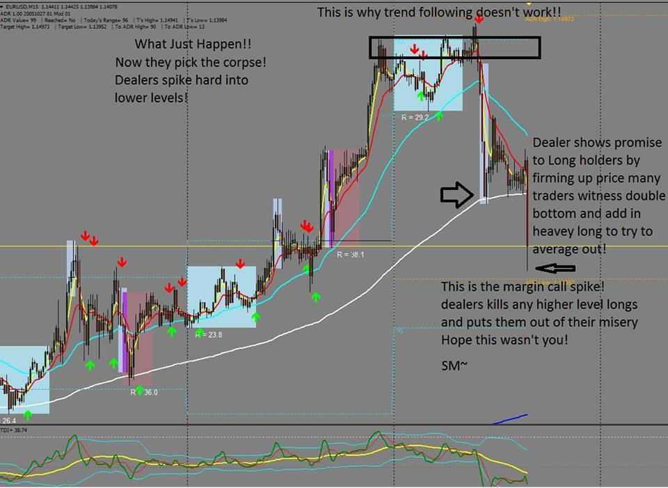 LEARN TO TRADE FOREX ONLINE FREE AND PRICE ACTION STRATEGIES: MMM METHOD EXAMPLES