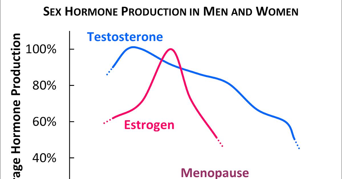 male sex hormones in Glendale