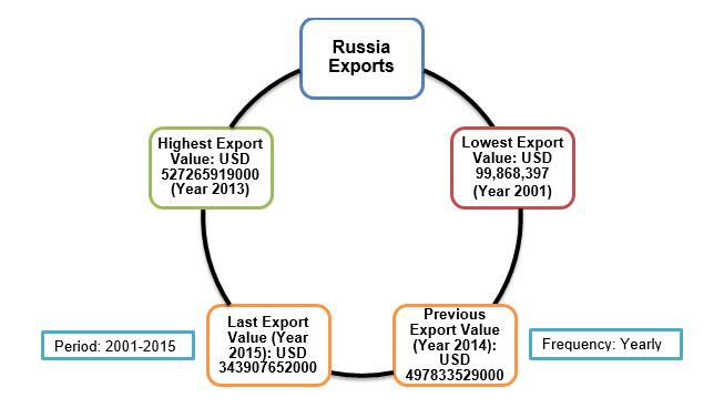 Export Genius: Russia Export Data from Russian Customs - Statistical