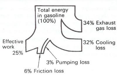 Diagram penyebaran panas pada motor bakar Pembagian  Panas Yang Terjadi Pada Motor Bakar